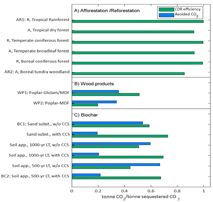 Technical KPIs: CDR efficiency and avoided CO2